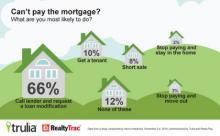 Homeowner Short Sale